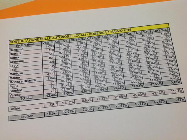 Die Ergebnisse der Abstimmung