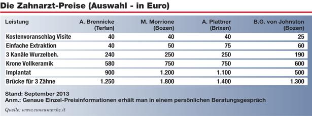 tabelle zahnarztpreise
