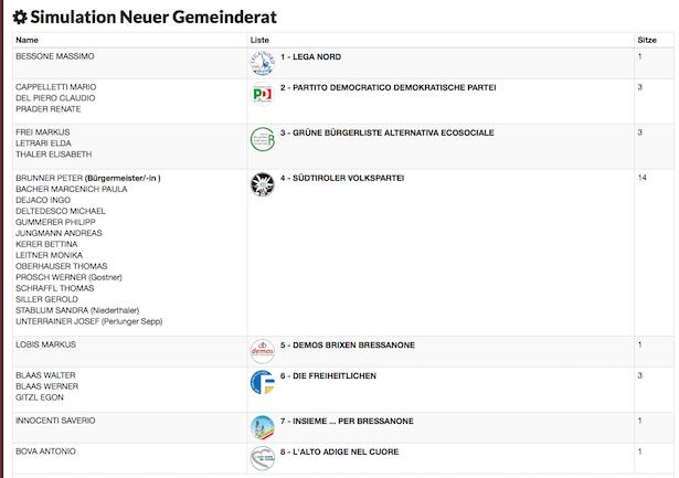 Der neue Gemeinderat in Brixen (Grafik Bürgernetz)