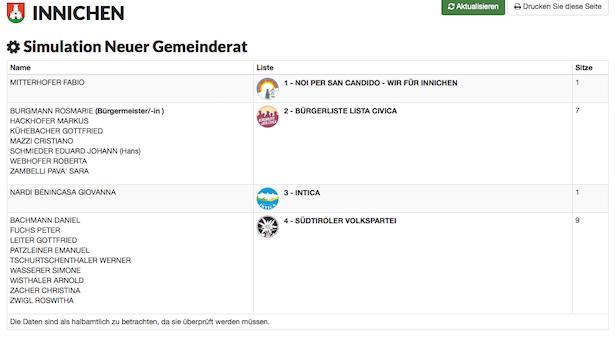 Der neue Gemeinderat in Innichen (Grafik Bürgernetz)
