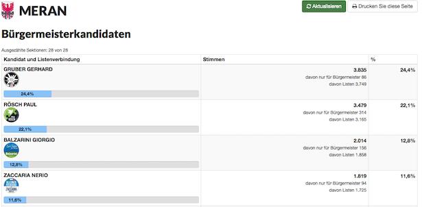 Das Bürgermeister-Rennen in Meran (Grafik Bürgernetz)