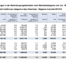 Der Tourismus-Report