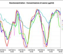 Die Ozon-Werte