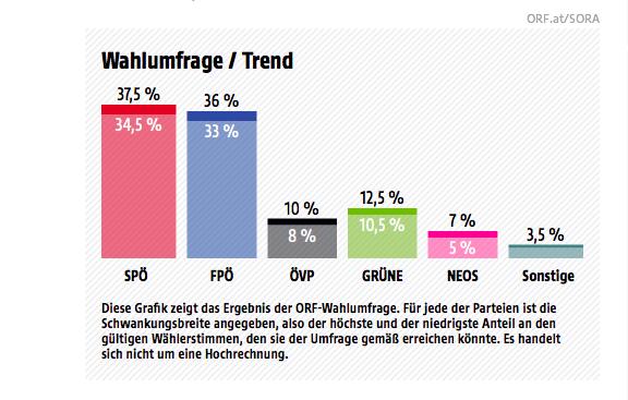 Quelle: ORF/Sora Institut