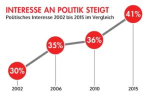 Interesse an Politik