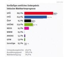 SPÖ gewinnt Wien-Wahl