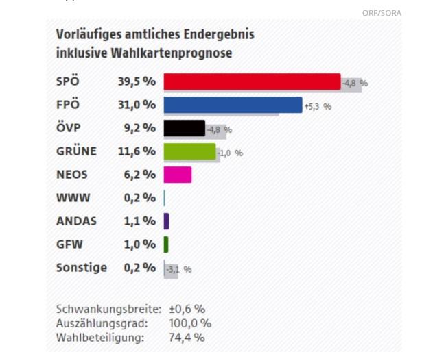 Quelle: ORF/Sora