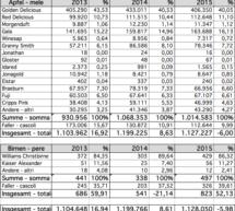 Die Ernte-Statistik