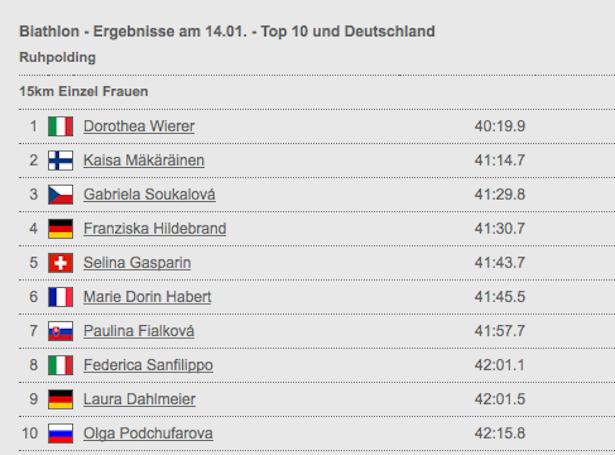 Die Top 10 im Einzelrennen (Quelle: ZDF Sport)