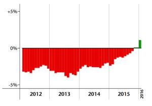 Beschäftigung im Bauwesen: Prozentuelle Veränderung zum jeweiligen Vorjahresmonat