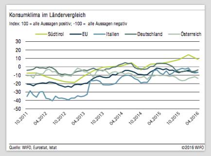 Konsumklima im Ländervergleich