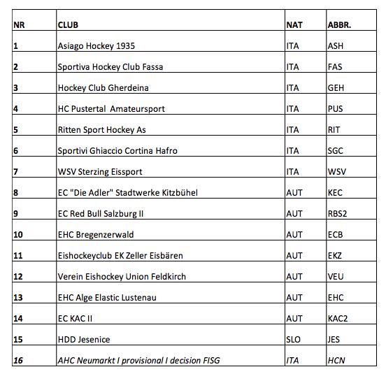 AHL Teams