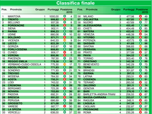 Das Ranking (Quelle: Italia Oggi