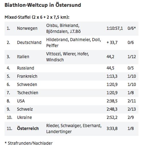 Das Endergebnis (Quelle: ORF Sport)