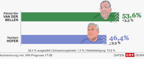 Quelle: ORF, Der Standard