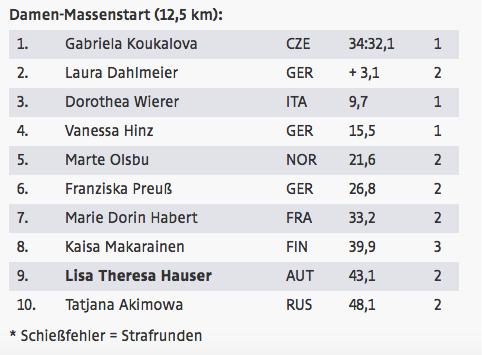 Das Ergebnis (Quelle ORF Sport).
