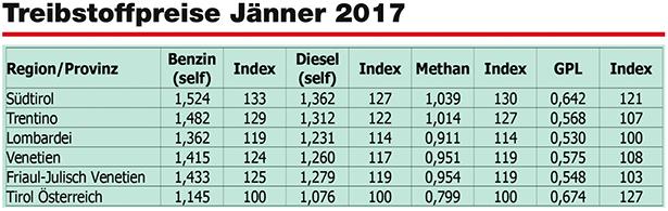 Wann ist benzin am billigsten österreich