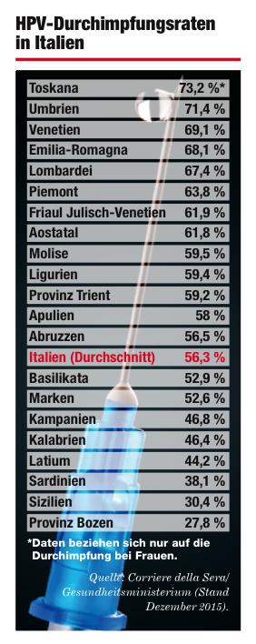 hpv impfung sudtirol